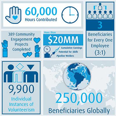 Community Engagement Info Graphic
