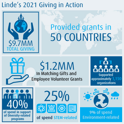 Global Giving Info Graphic