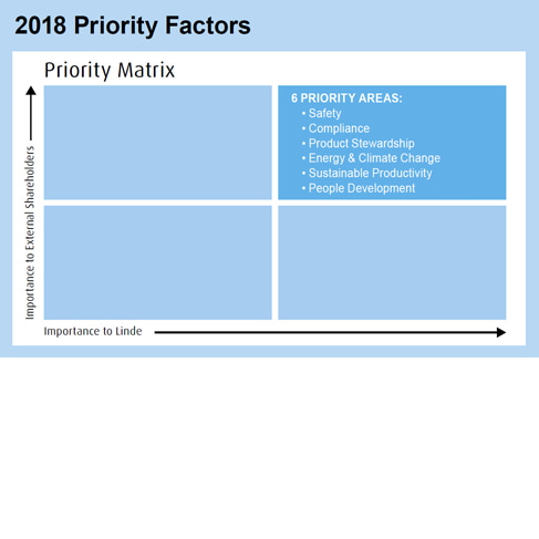 Priority Factors