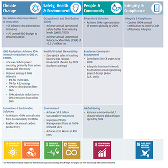 Sustainable Development Targets 2018-2028